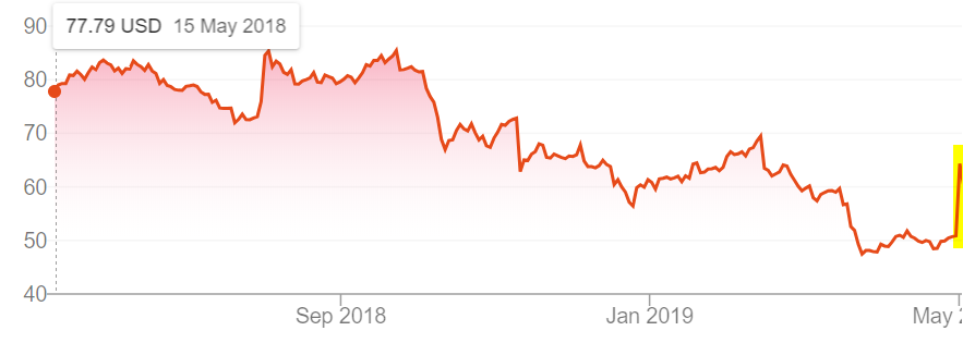 Nu skin share price claims